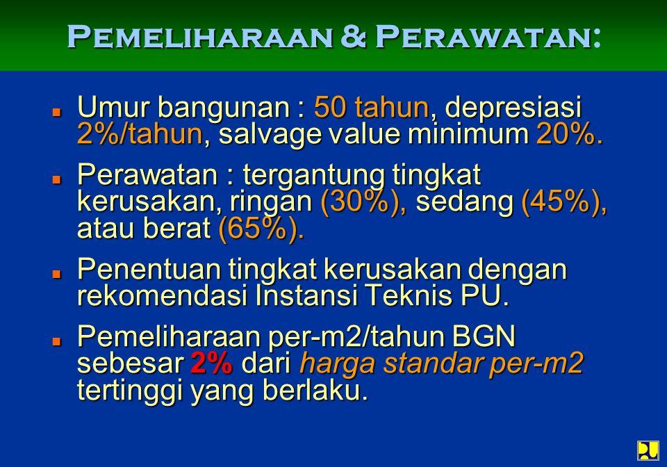 Pemeliharaan & Perawatan: