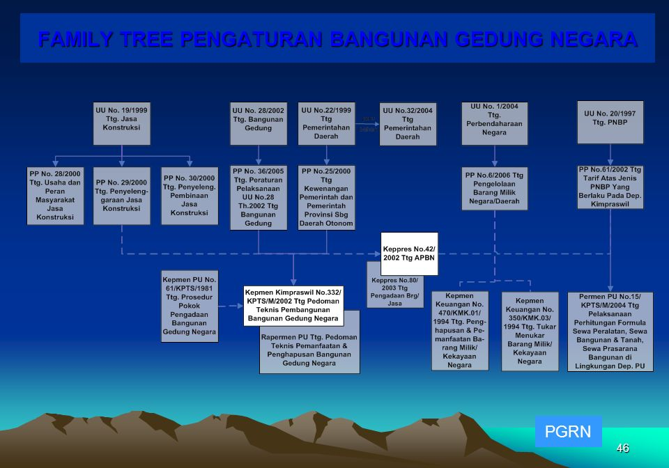 FAMILY TREE PENGATURAN BANGUNAN GEDUNG NEGARA