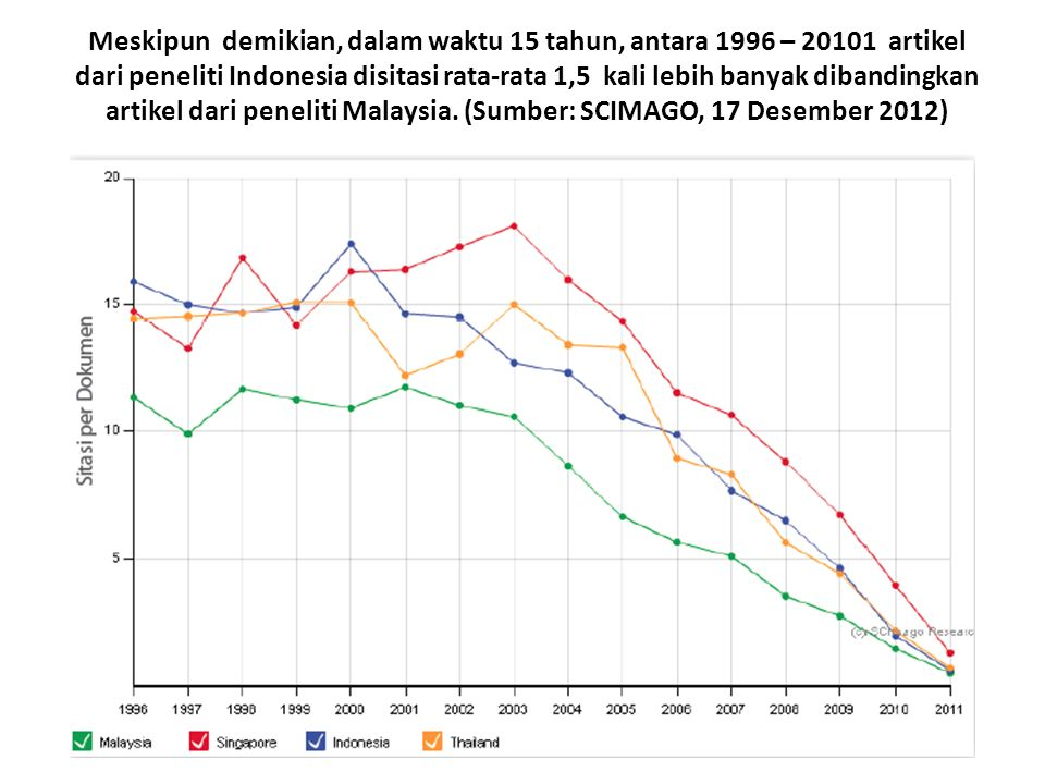 Meskipun demikian, dalam waktu 15 tahun, antara 1996 – 20101 artikel dari peneliti Indonesia disitasi rata-rata 1,5 kali lebih banyak dibandingkan artikel dari peneliti Malaysia.