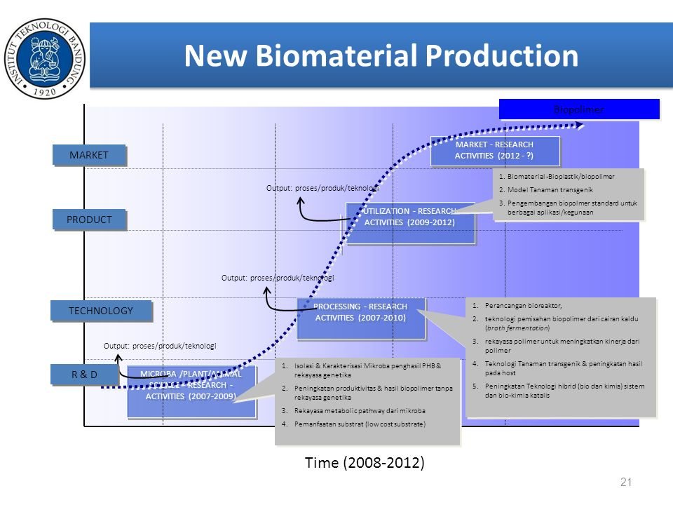New Biomaterial Production