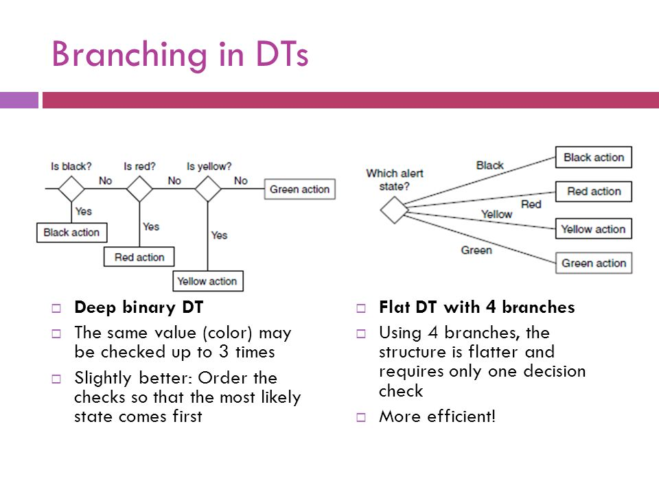 Branching in DTs Deep binary DT