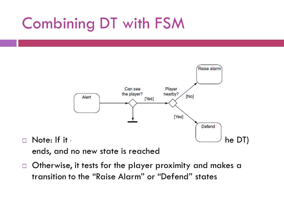 Combining DT with FSM Note: If it cannot see the player, the transition (via the DT) ends, and no new state is reached.
