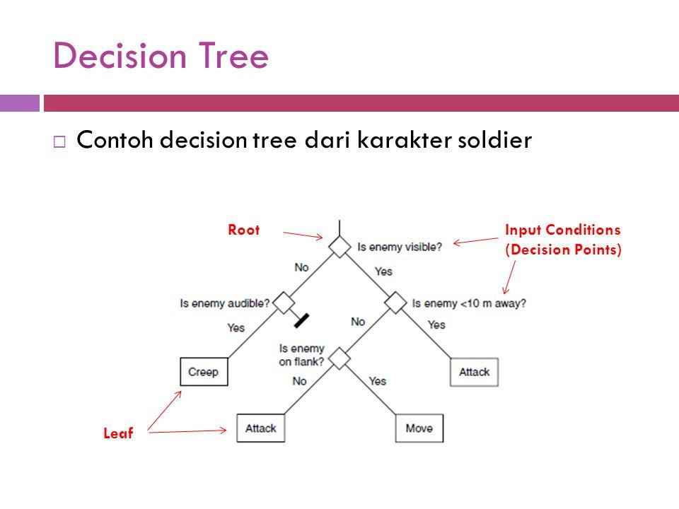 Decision Tree Contoh decision tree dari karakter soldier Root