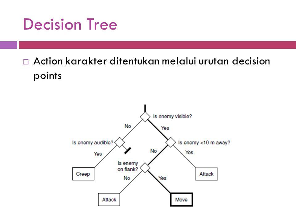 Decision Tree Action karakter ditentukan melalui urutan decision points