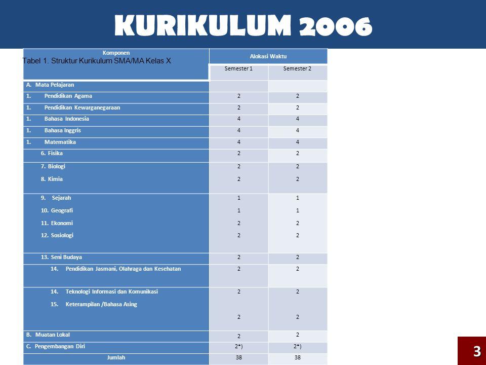 KURIKULUM 2006 3 Tabel 1. Struktur Kurikulum SMA/MA Kelas X Komponen