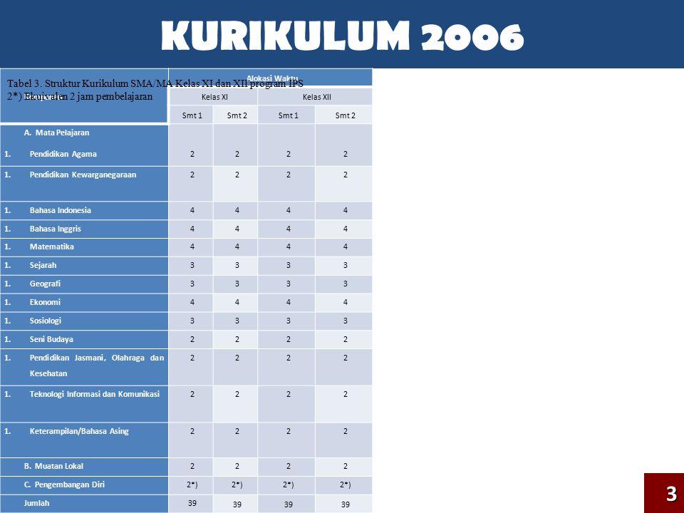 KURIKULUM 2006 Komponen. Alokasi Waktu. Kelas XI. Kelas XII. Smt 1. Smt 2. A. Mata Pelajaran.