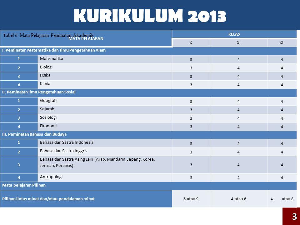 KURIKULUM 2013 3 MATA PELAJARAN KELAS X XI XII