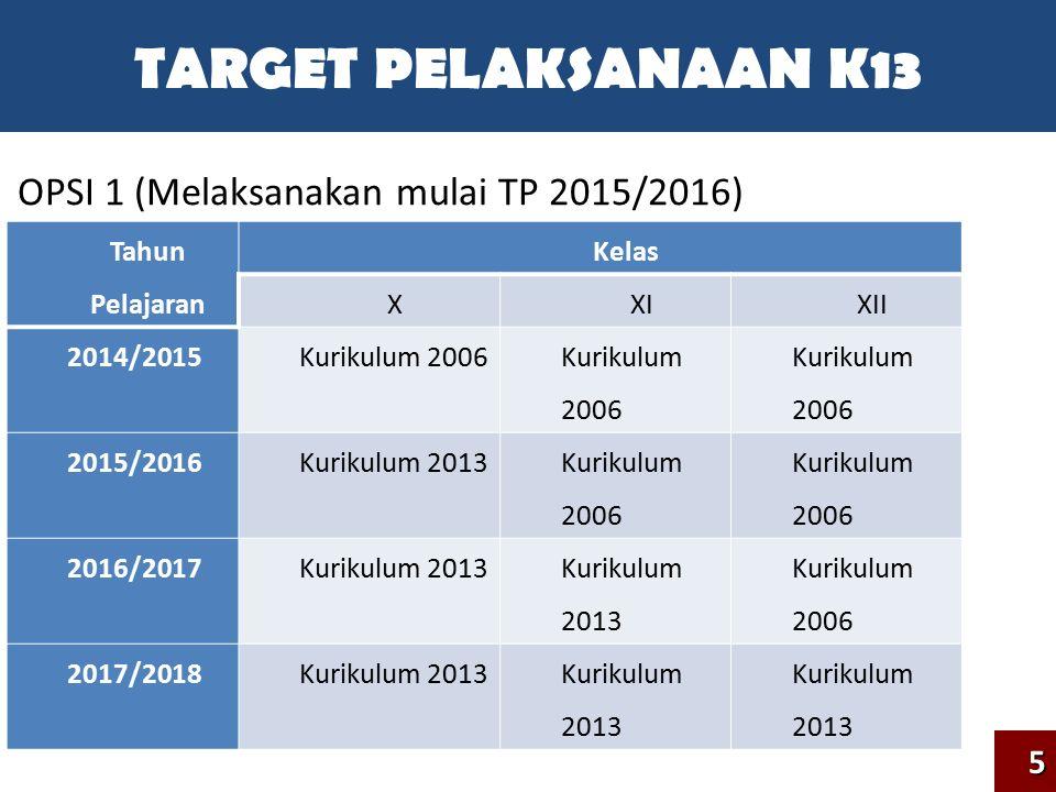 TARGET PELAKSANAAN K13 OPSI 1 (Melaksanakan mulai TP 2015/2016) 5