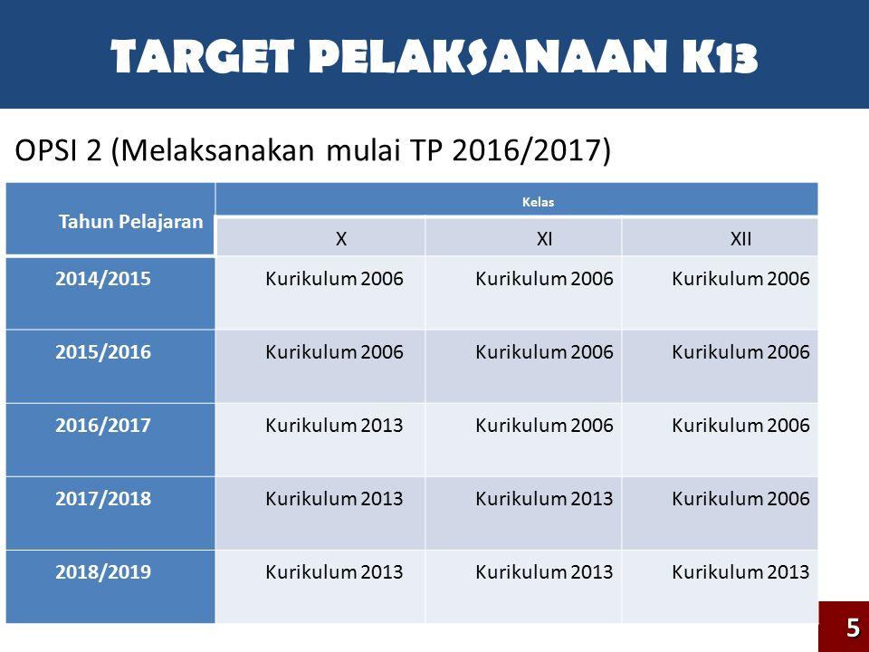 TARGET PELAKSANAAN K13 OPSI 2 (Melaksanakan mulai TP 2016/2017) 5