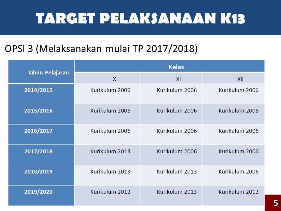 TARGET PELAKSANAAN K13 OPSI 3 (Melaksanakan mulai TP 2017/2018) 5