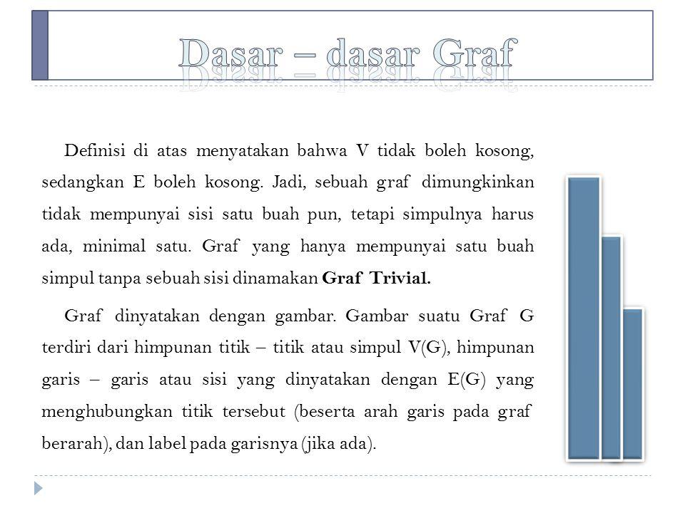 v Dasar – dasar Graf.