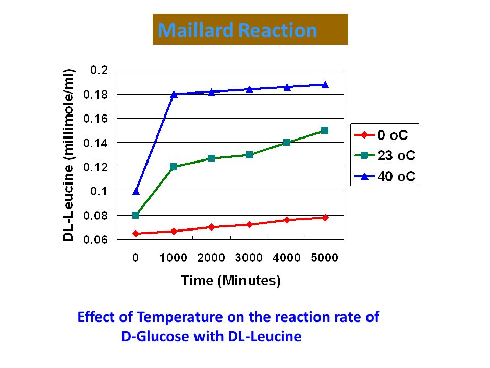 Maillard Reaction Effect of Temperature on the reaction rate of
