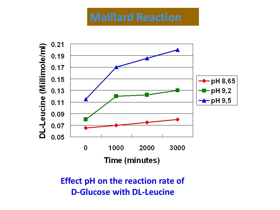 Effect pH on the reaction rate of D-Glucose with DL-Leucine