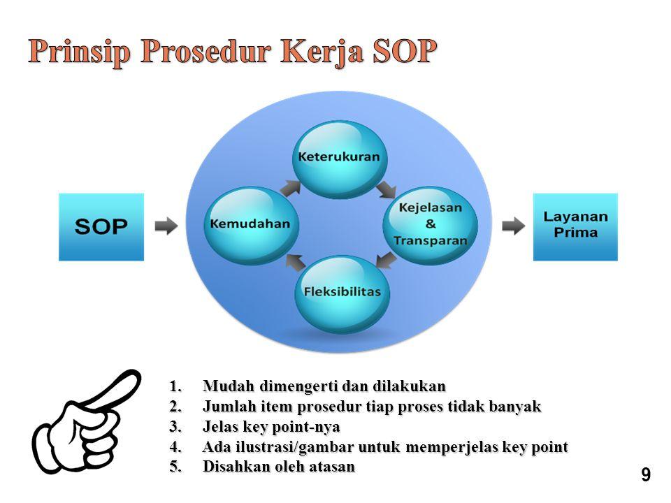 Prinsip Prosedur Kerja SOP