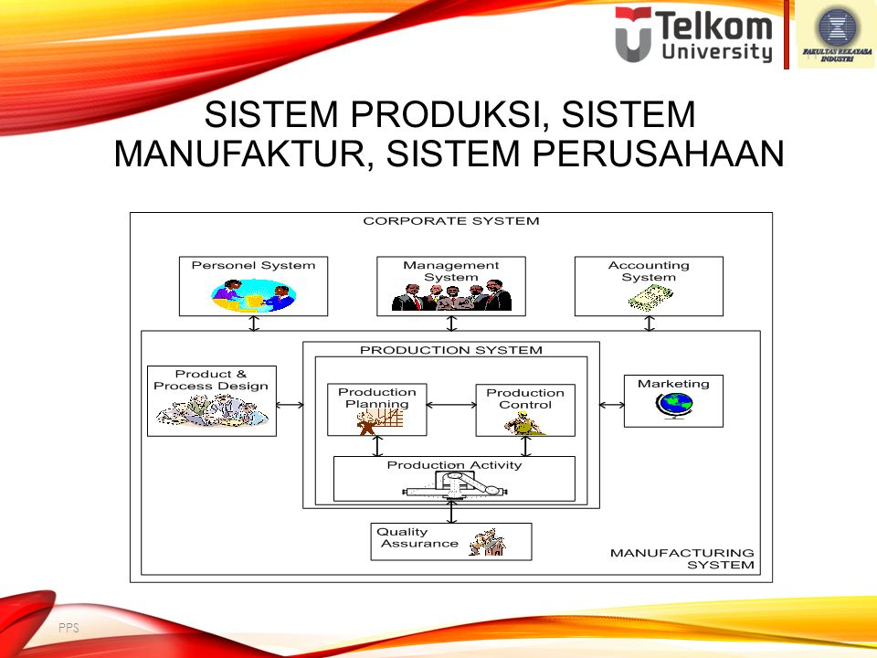 Sistem Produksi, Sistem Manufaktur, Sistem Perusahaan