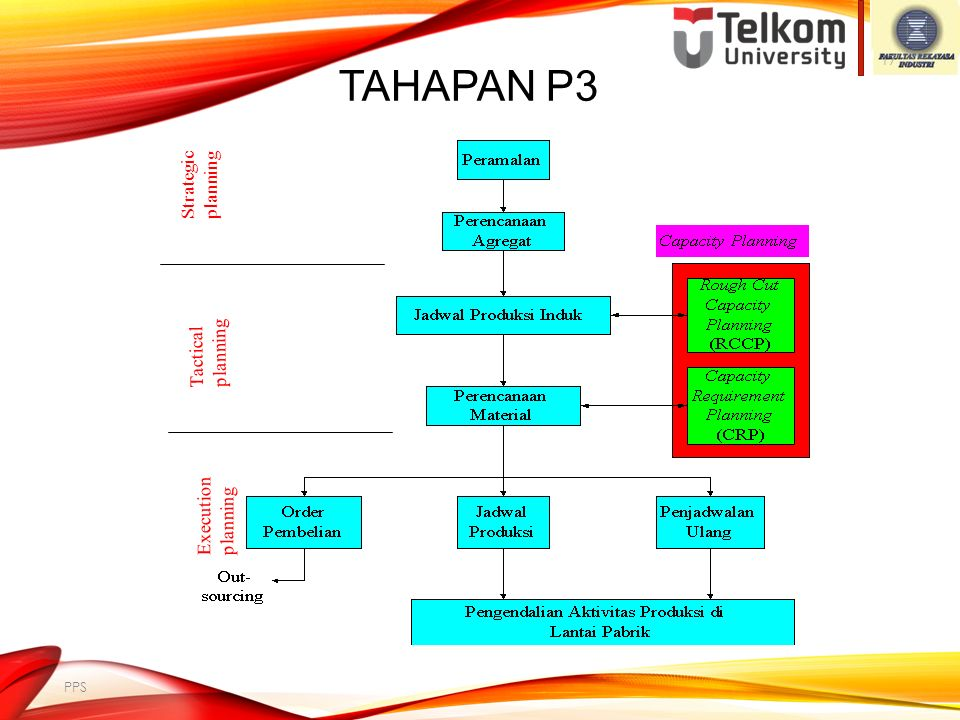 Tahapan P3 Strategic planning Tactical planning Execution planning PPS