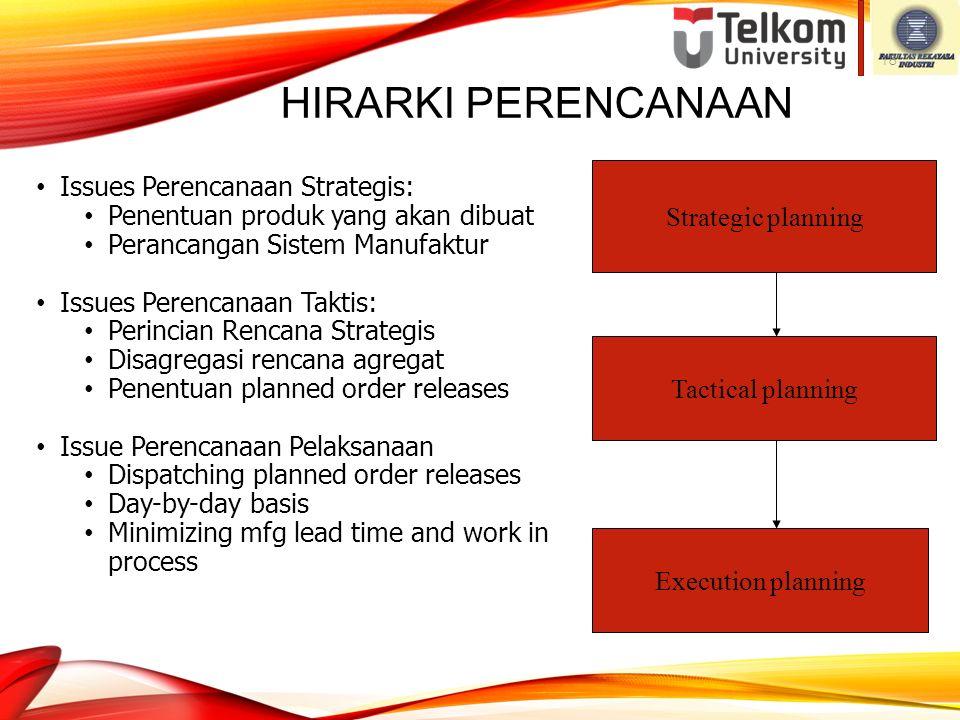 Hirarki Perencanaan Issues Perencanaan Strategis: Strategic planning
