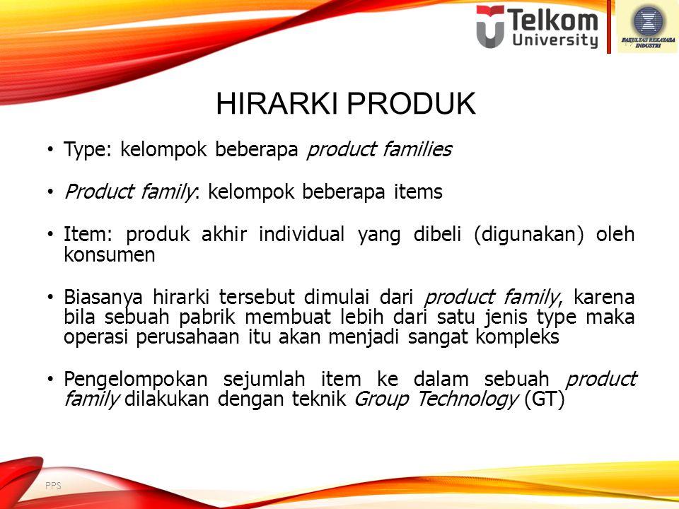 Hirarki Produk Type: kelompok beberapa product families