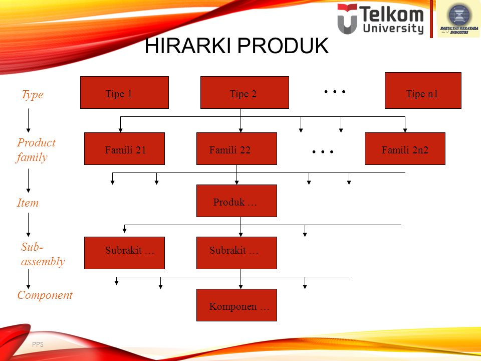 … … Hirarki Produk Type Product family Item Sub-assembly Component