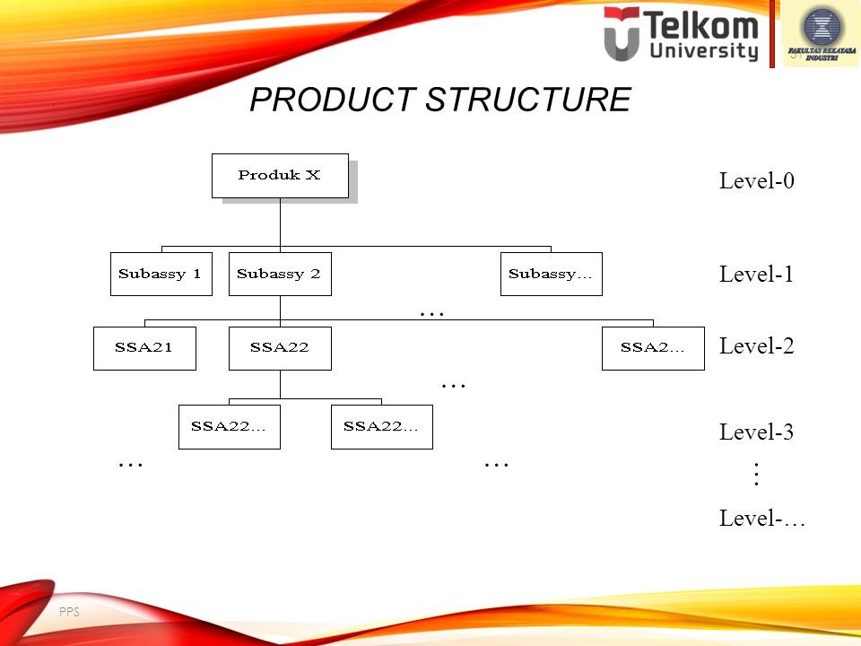 product structure … … … … … Level-0 Level-1 Level-2 Level-3 Level-…