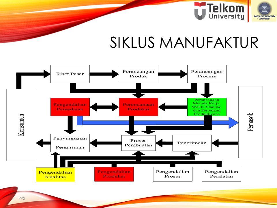 Siklus Manufaktur PPS