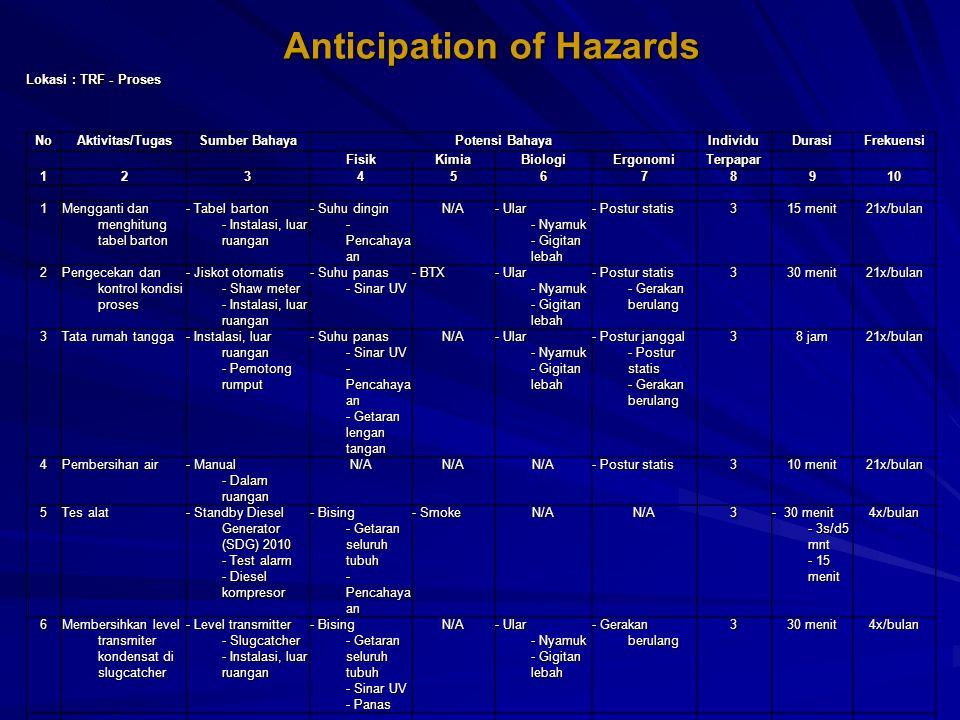 Anticipation of Hazards