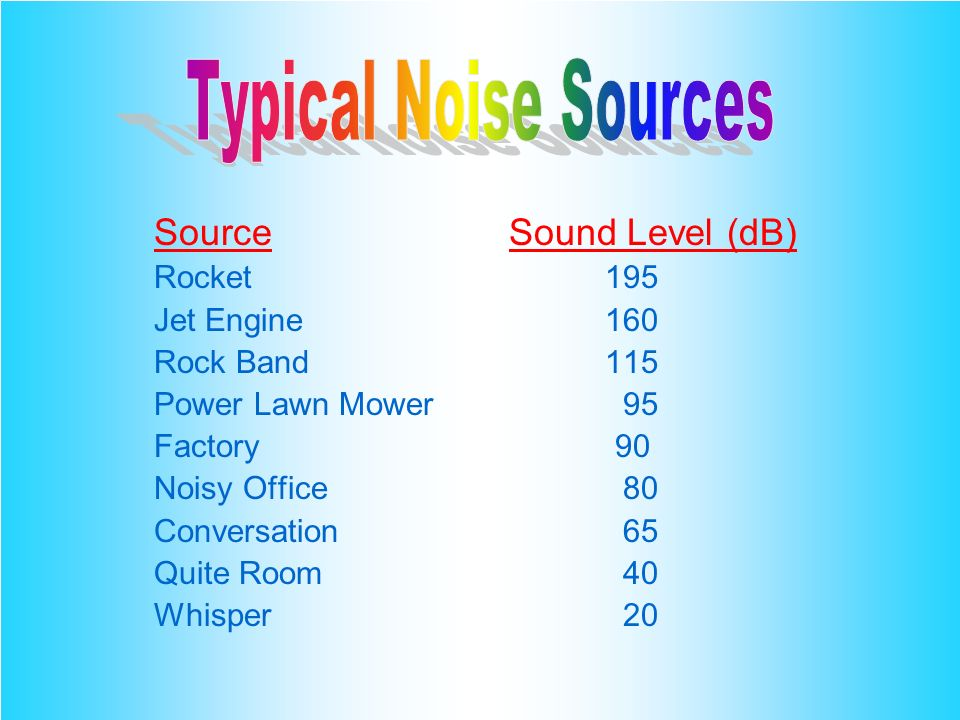 Typical Noise Sources Source Sound Level (dB) Rocket 195