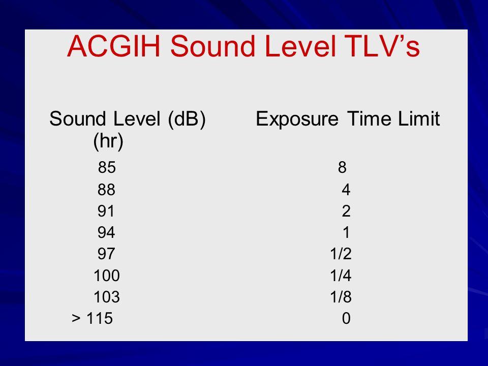 ACGIH Sound Level TLV's