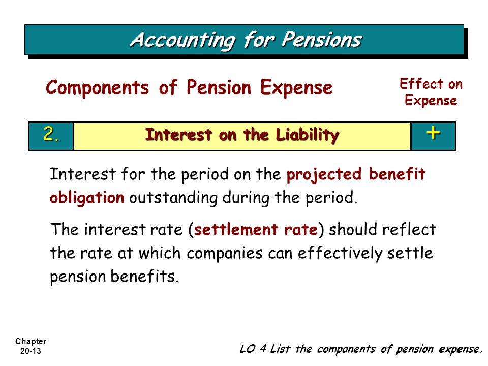 Accounting for Pensions Interest on the Liability