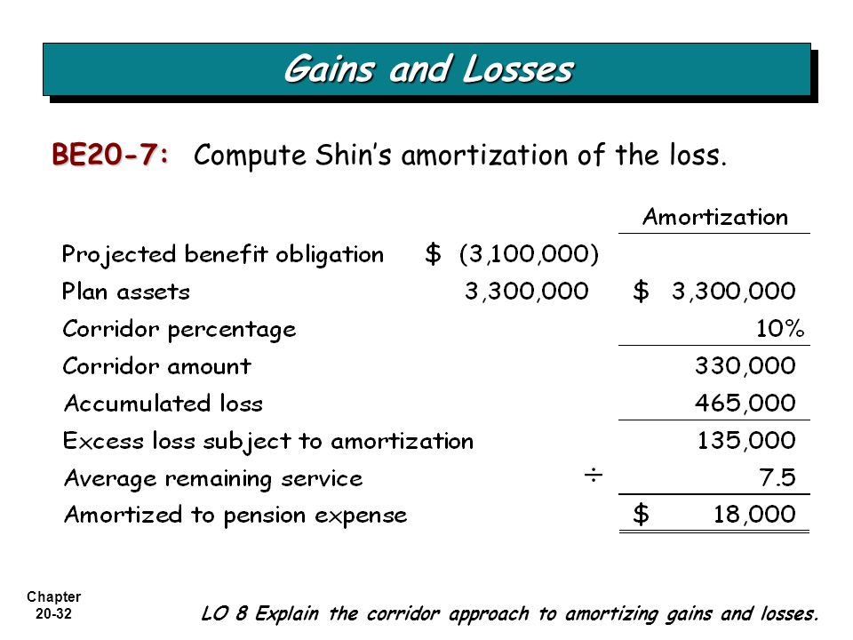 Gains and Losses ÷ BE20-7: Compute Shin's amortization of the loss.