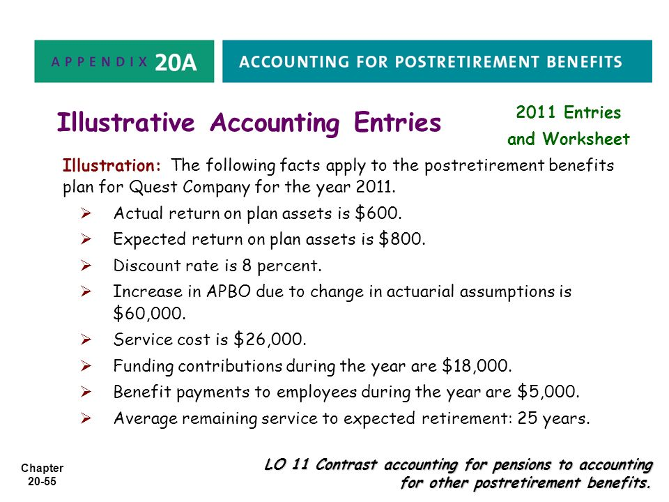 Illustrative Accounting Entries