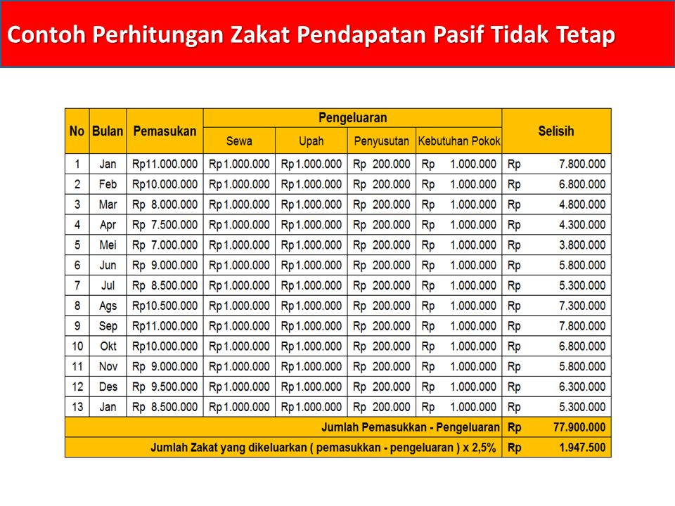 Contoh Perhitungan Zakat Pendapatan Pasif Tidak Tetap