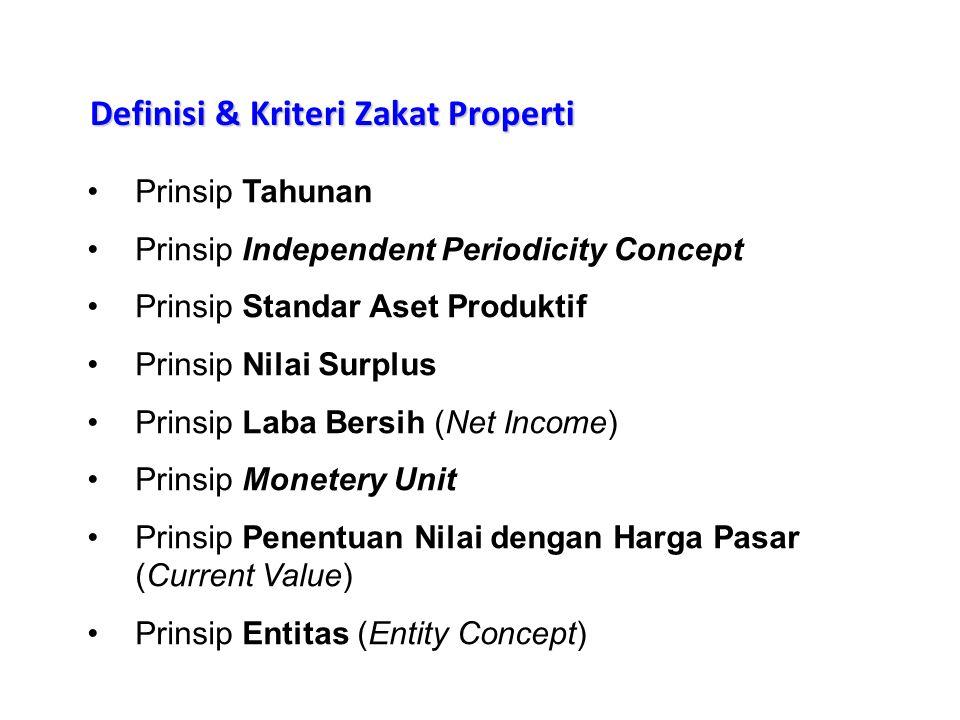 Definisi & Kriteri Zakat Properti