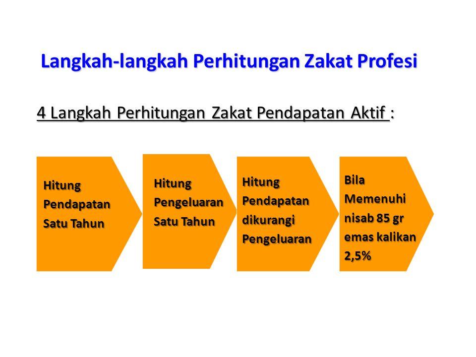 Langkah-langkah Perhitungan Zakat Profesi