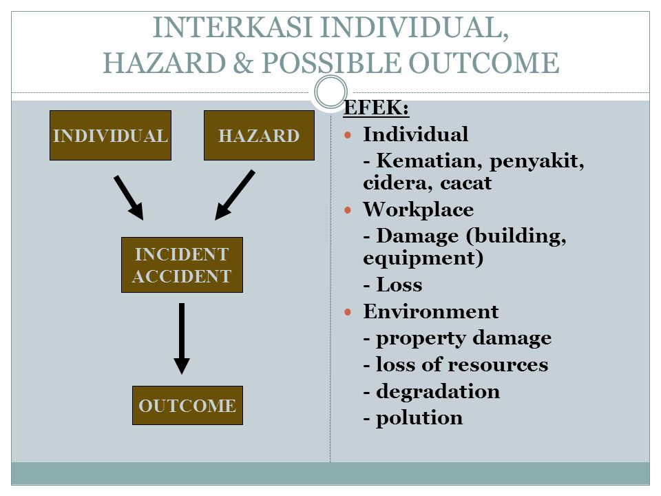INTERKASI INDIVIDUAL, HAZARD & POSSIBLE OUTCOME