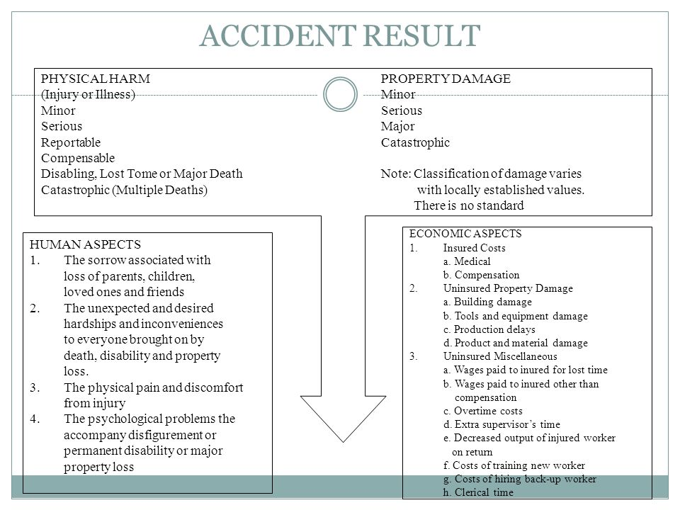 ACCIDENT RESULT PHYSICAL HARM PROPERTY DAMAGE