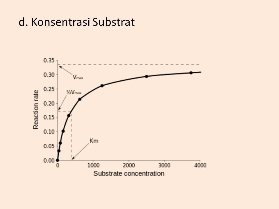 d. Konsentrasi Substrat