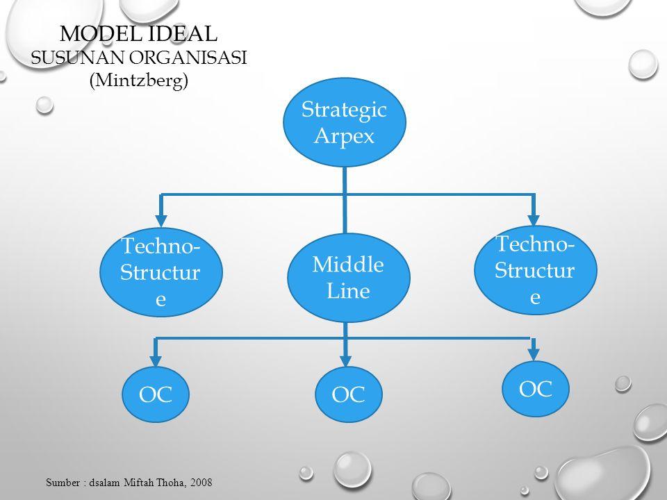 MODEL IDEAL Strategic Arpex Techno- Structure Techno- Structure