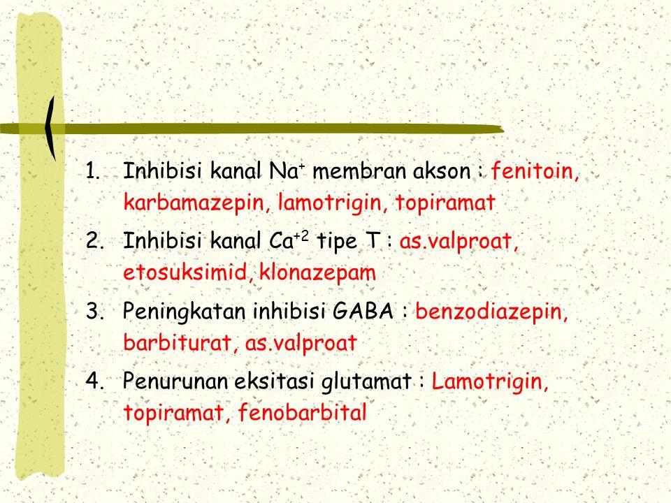 Inhibisi kanal Na+ membran akson : fenitoin, karbamazepin, lamotrigin, topiramat