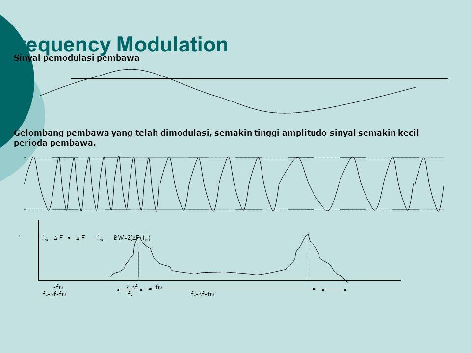 Frequency Modulation Sinyal pemodulasi pembawa