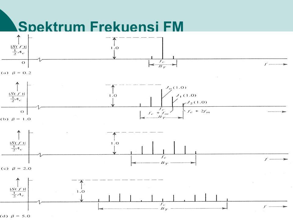 Spektrum Frekuensi FM