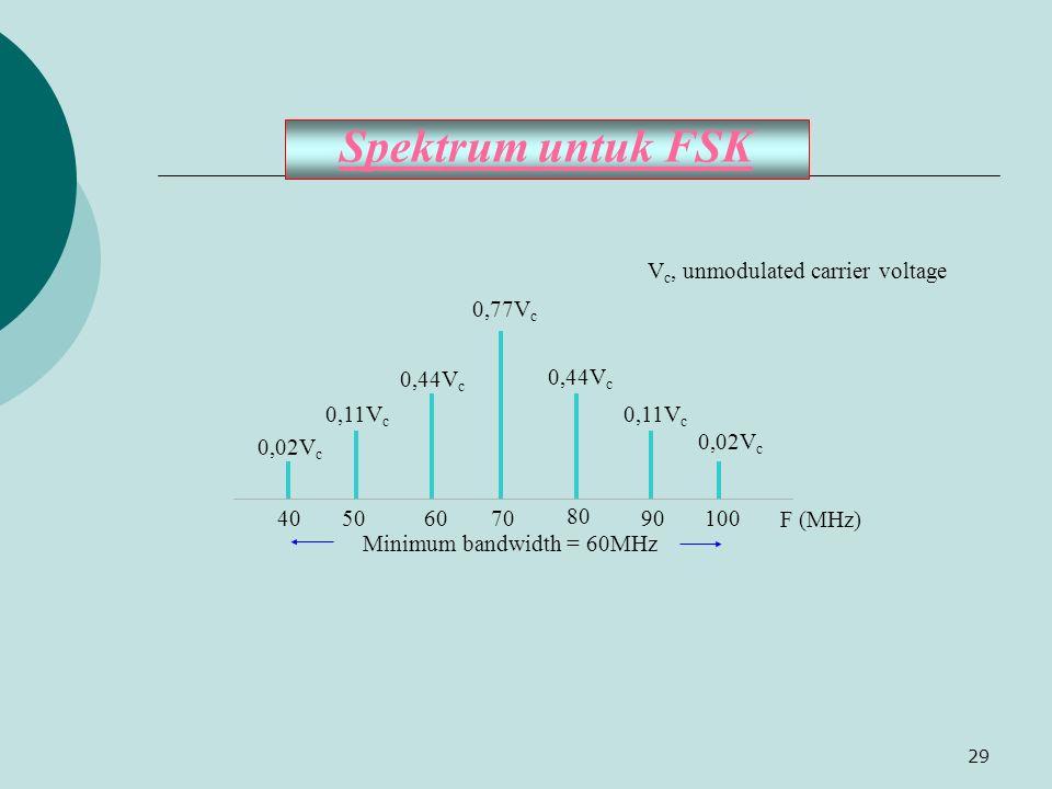 Spektrum untuk FSK 70 80 90 100 60 50 40 F (MHz)
