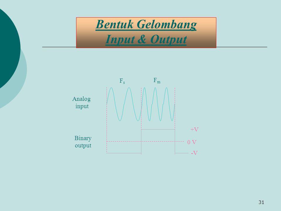 Bentuk Gelombang Input & Output