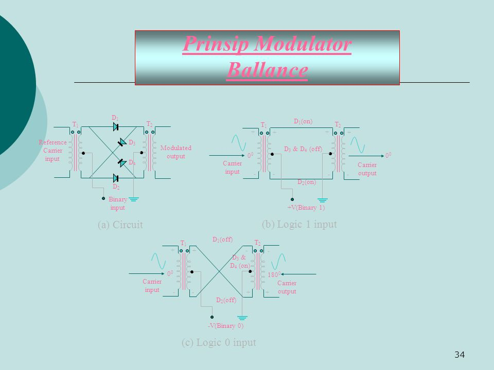 Prinsip Modulator Ballance