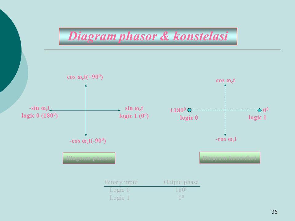 Diagram phasor & konstelasi