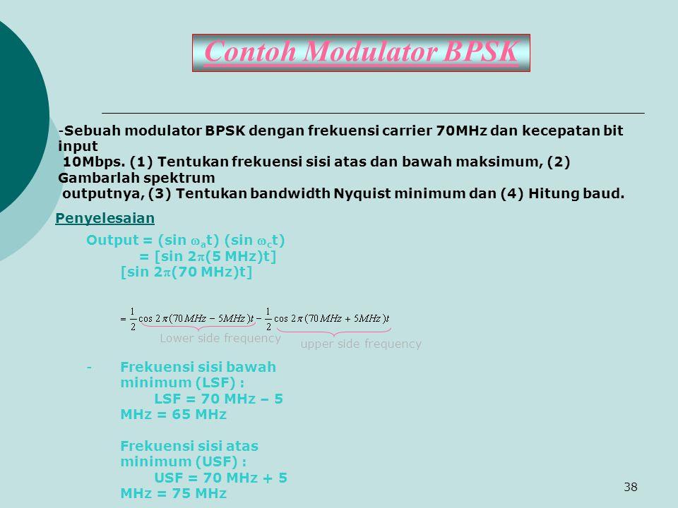 Contoh Modulator BPSK Sebuah modulator BPSK dengan frekuensi carrier 70MHz dan kecepatan bit input.