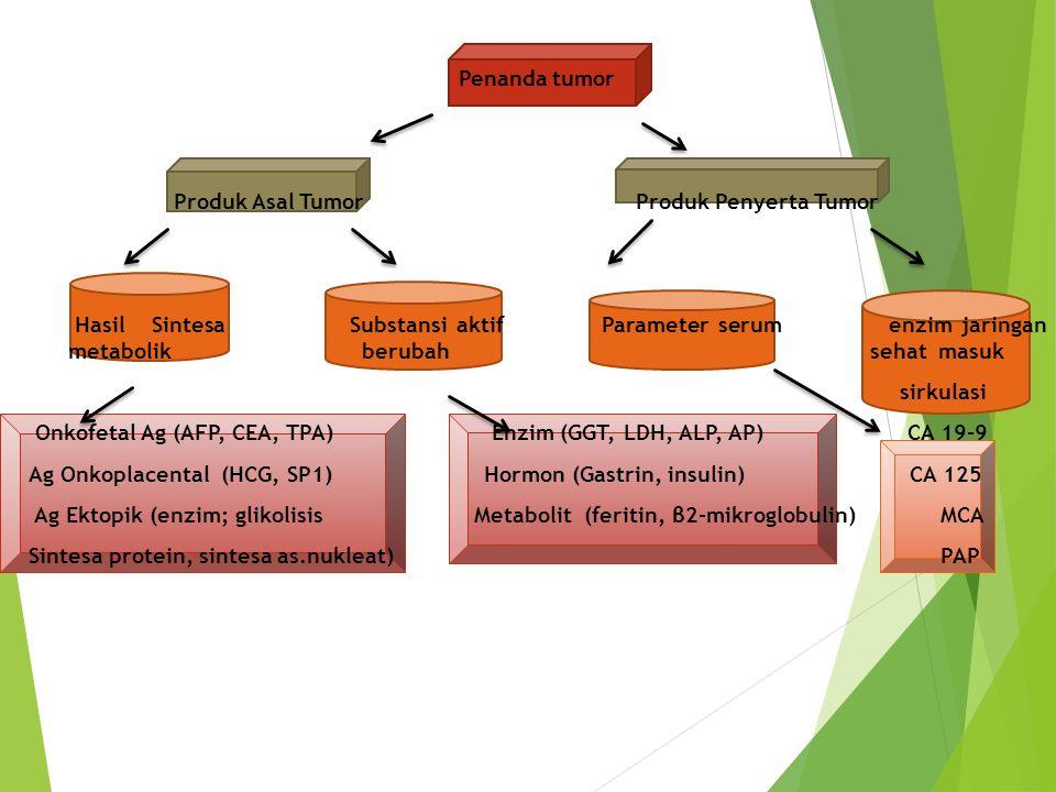 Penanda tumor Produk Asal Tumor Produk Penyerta Tumor Hasil Sintesa Substansi aktif Parameter serum enzim jaringan metabolik berubah sehat masuk sirkulasi Onkofetal Ag (AFP, CEA, TPA) Enzim (GGT, LDH, ALP, AP) CA 19-9 Ag Onkoplacental (HCG, SP1) Hormon (Gastrin, insulin) CA 125 Ag Ektopik (enzim; glikolisis Metabolit (feritin, β2-mikroglobulin) MCA Sintesa protein, sintesa as.nukleat) PAP