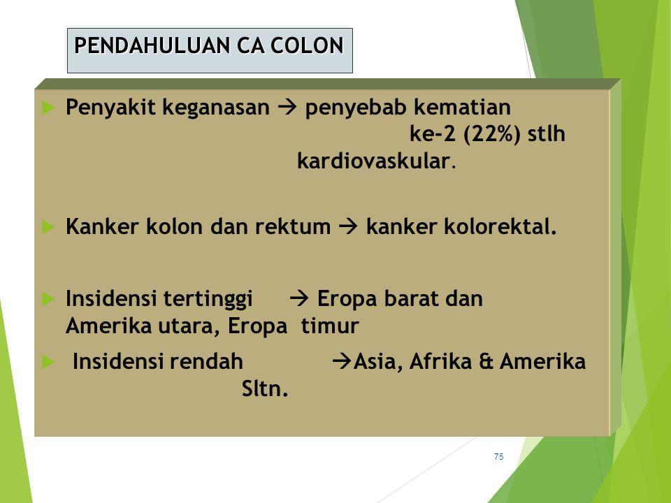 PENDAHULUAN CA COLON