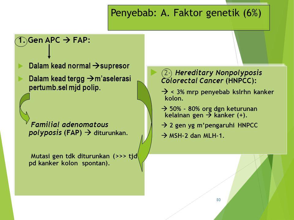 Penyebab: A. Faktor genetik (6%)
