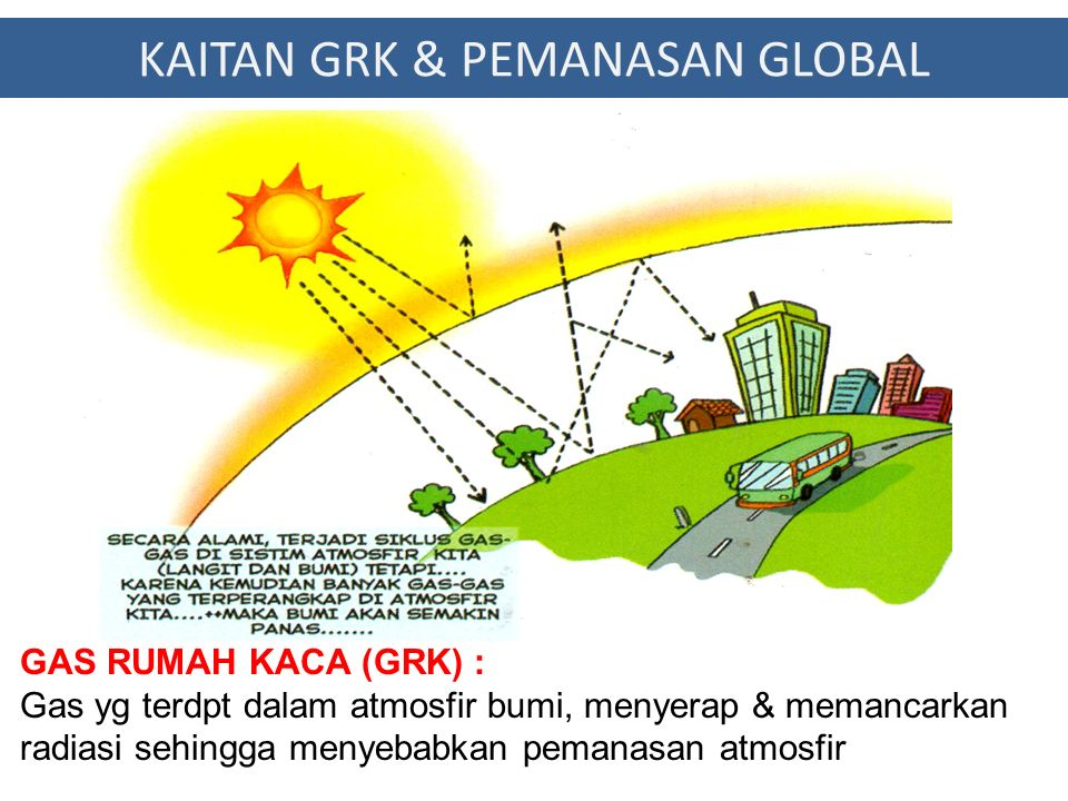KAITAN GRK & PEMANASAN GLOBAL